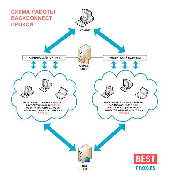 Схема работы BackConnect прокси